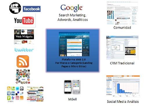 Ecosistema de Medios Sociales y CRM