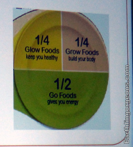 look at it with regards to how to serve your Go, Glow and Grow Foods