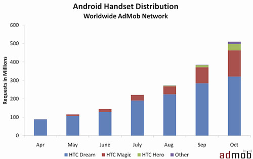 androidhandsetworldwide