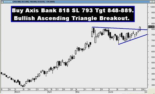AXIS BANK 26 06 2009