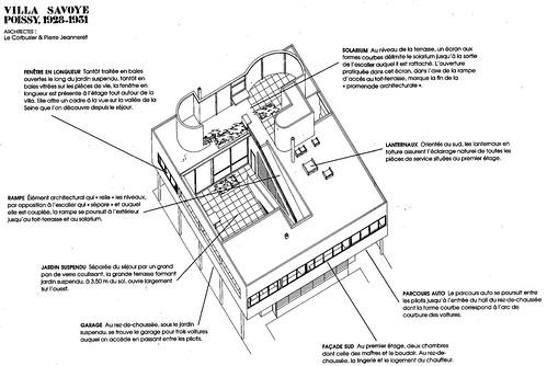 Villa Savoye Arch Le Corbusier Et Pierre Jeanneret Poissy