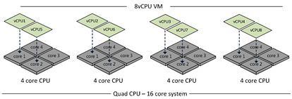 AMD_NUMA