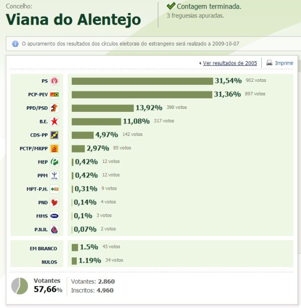 resultados do concelho de Viana do Alentejo red