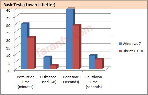 ubuntu vs windows 10 speed
