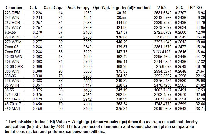 Optimum bullet weight by caliber, case capacity, and peak energy ...