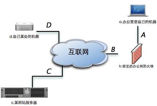 如何使用ssh建立隧道(转载) - Search - Search的博客