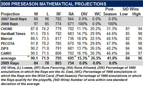 The 2009 Preseason Mathematical Projections: A Look Back