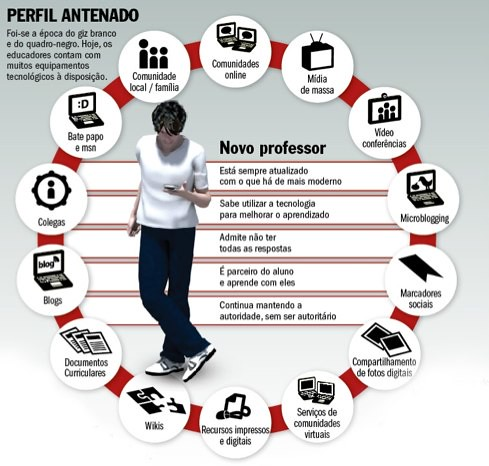 Networked Teacher - Portugese