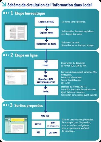 Schema de la circulation de l'information dans Lodel_dec_2009