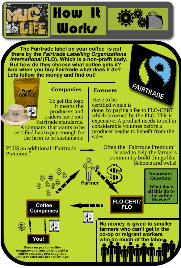 Fairtrade - How it works