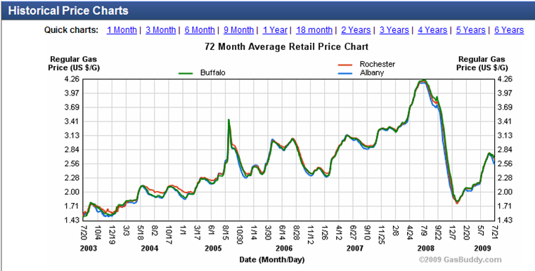Gasbuddy_New_York_prices_2003-2009