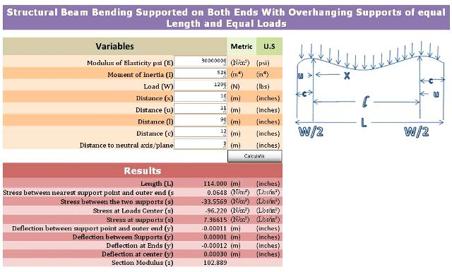 Structural Beam Calculator (Overhanging Supports of Equal Lenght and Equal Loads by SpreadsheetZONE