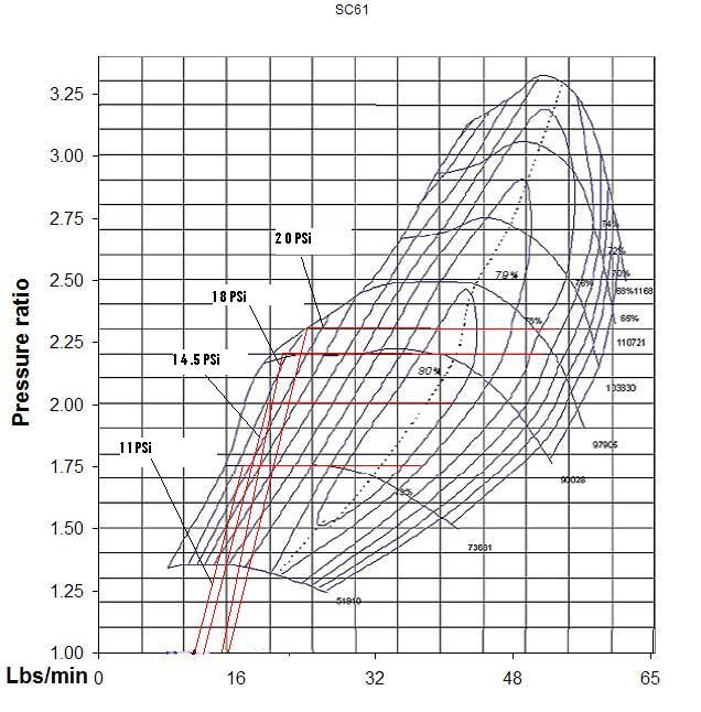Precision Turbo Specials Psi Proformance: Precision Turbo SC61 Turbo