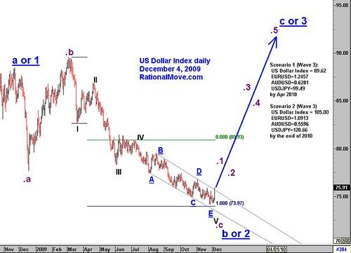 Elliott wave is very bullish on US dollar