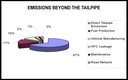 travel-related savings in greenhouse gas emissions (courtesy of Michael Mehaffy)