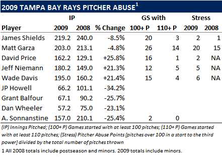 Rays Place Pitching Staff In Position To Succeed In 2010