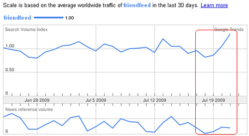 Friendfeed Google Trends 30 days