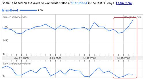 Friendfeed Google Trends 30 days
