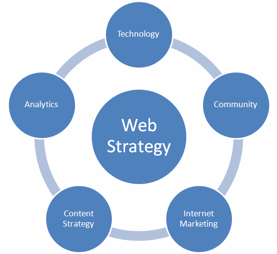 WebStrategyCornerstones