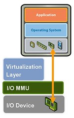 VMware VMDirectPath I/O - Gestalt IT