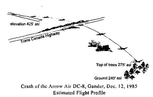 Sequence of the crash.
