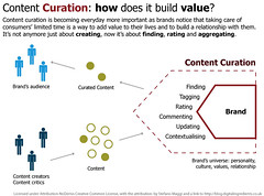 Content Curation: how does it build value?