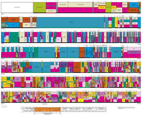 U.S. Frequency Allocation Chart
