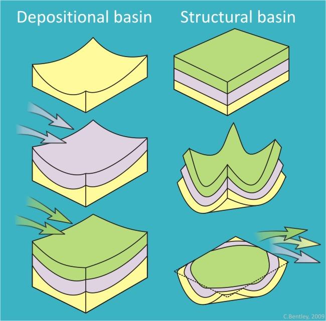 Basins_comparison