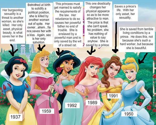 Sociological Deconstruction of the Disney Princesses