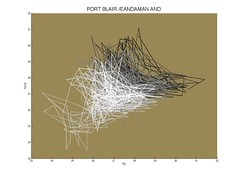 Delay coordinate plot, Port Blair