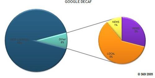 universal results no Google