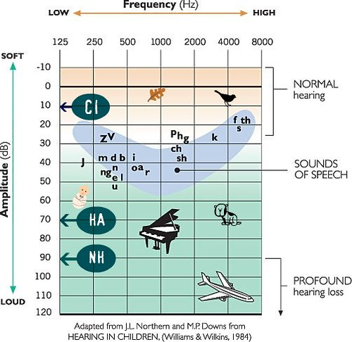 audiogram_sounds