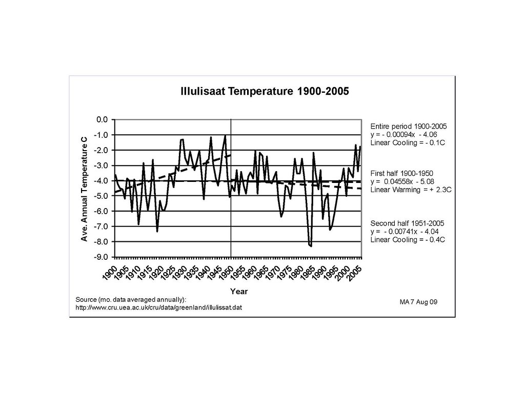 Early 20th century Arctic warming | Climate Etc