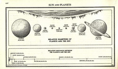 Sun and Planets