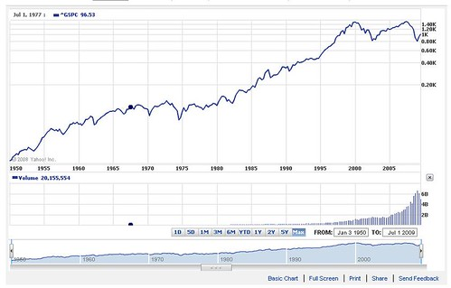 S&P500-historical