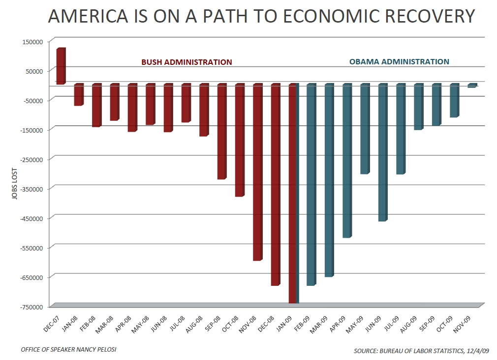 America is on a path to economic recovery