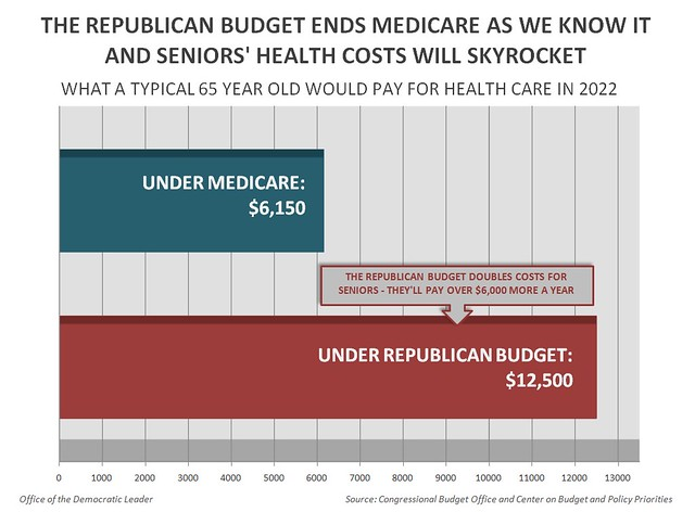 GOP budget impact on seniors