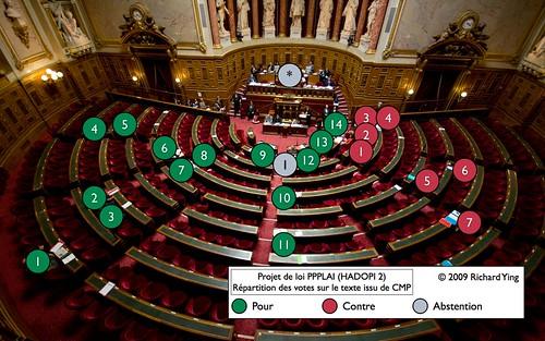 HADOPI 2 - Vote des sénateurs
