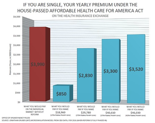 Health Care Premiums For An Individual Under Affordable Health Care For America Act
