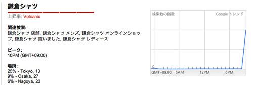 Googleトレンド_鎌倉シャツ