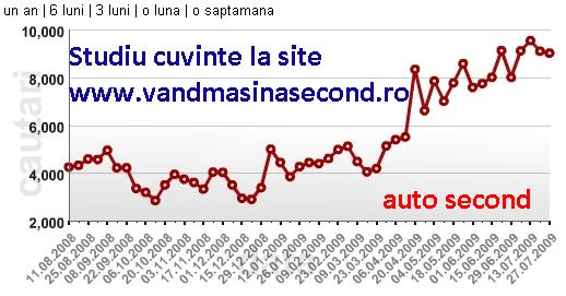 Grafic cautari auto second pe piata auto din Romania