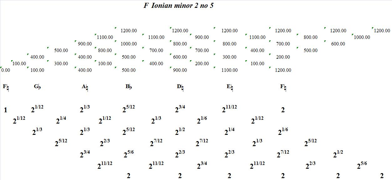 FIonianMinor2No5-interval-analysis