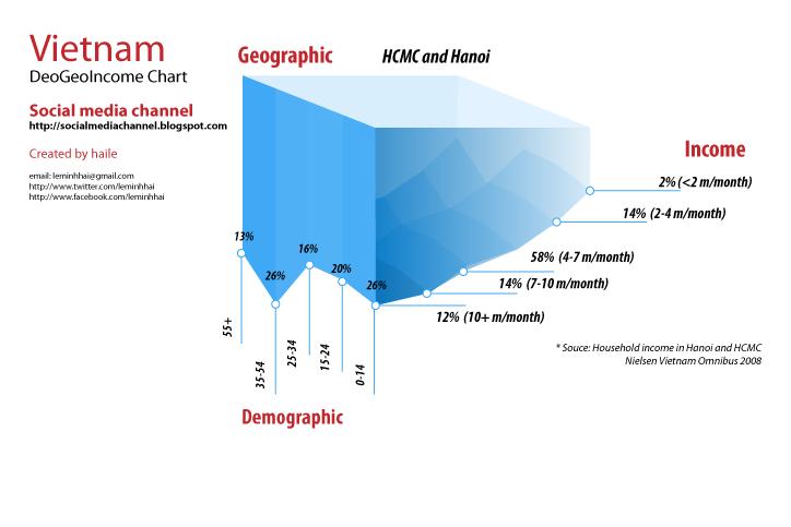 DeoGeo Graph