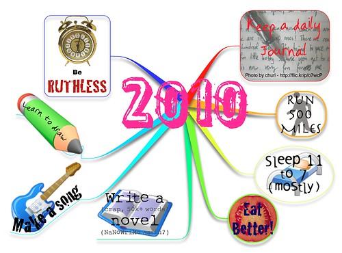 2010 Resolutions