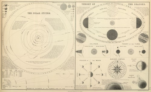 Theory of the Seasons + Comparative Planetary Sizes
