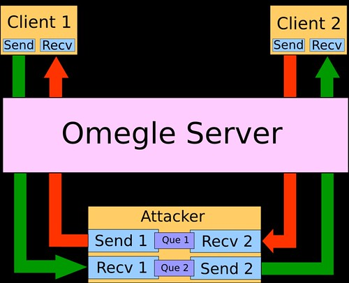 Max Thrun's Project Blog: Omegle com Man In The Middle Attack
