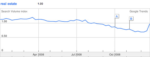 2008 real estate google search trends