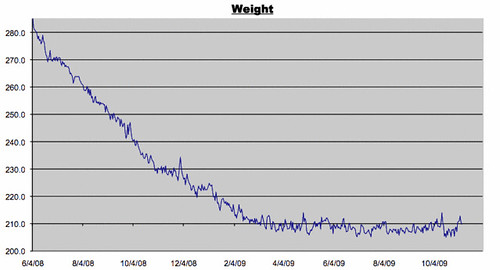 Weight Log for November 6, 2009