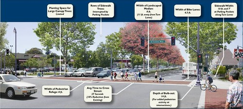 an intersection gets a makeover (courtesy of CNU & ITE)