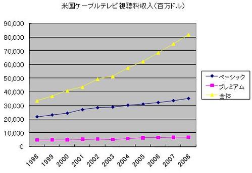 米国ケーブルテレビ市場推移(視聴料収入)